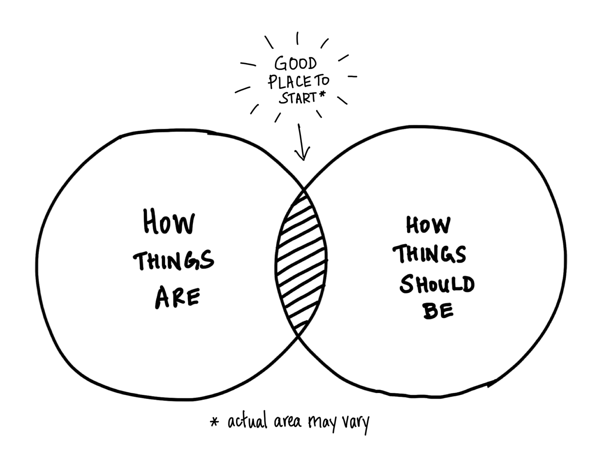 Venn diagram of how things are vs. should be with overlap labeled 'Good place to start'